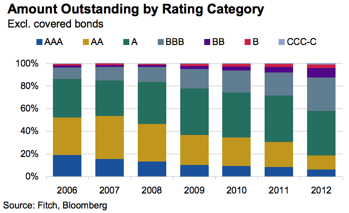 fitch ratings asset quality historically to 2012