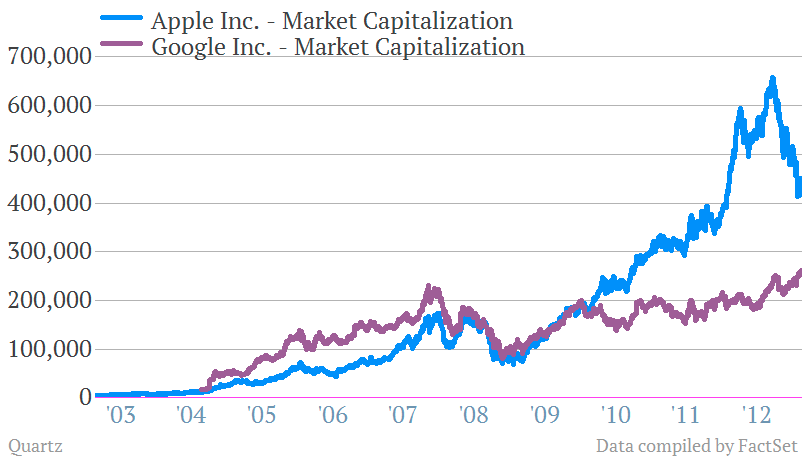 AAPL GOOG Apple Google market cap