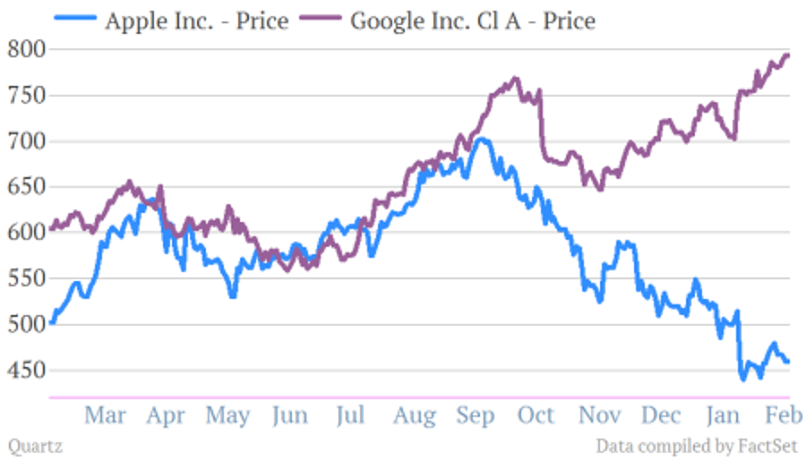Google Apple GOOG AAPL share price