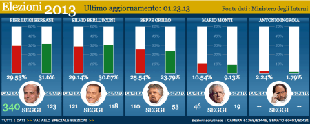 Italy election results