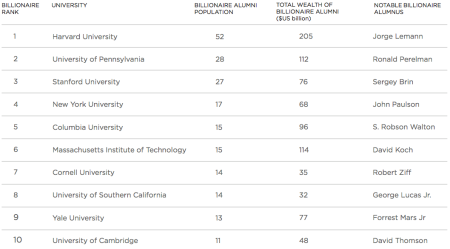 University UHNW Alumni Rankings Special Report, Wealth-X