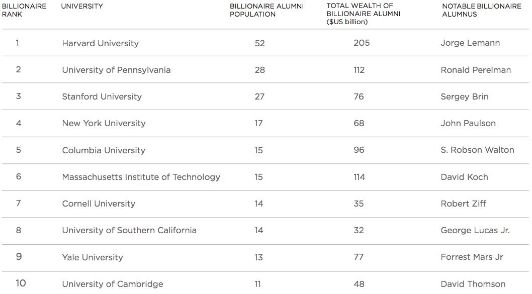 University UHNW Alumni Rankings Special Report, Wealth-X