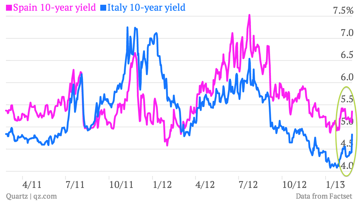 spain italy 10-year bond yields draghi