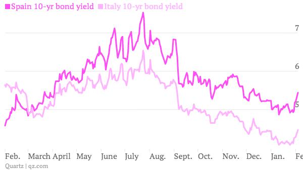 spain italy 10-year bond yields