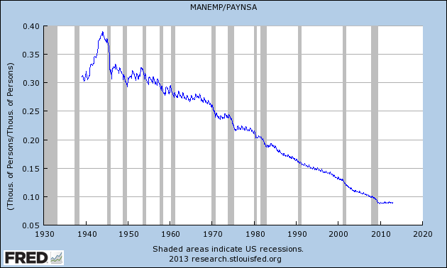 Manufacturing as a share of total jobs in the US
