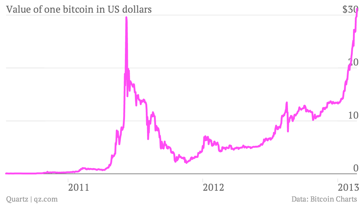 Value-of-one-bitcoin-in-US-dollars_chart