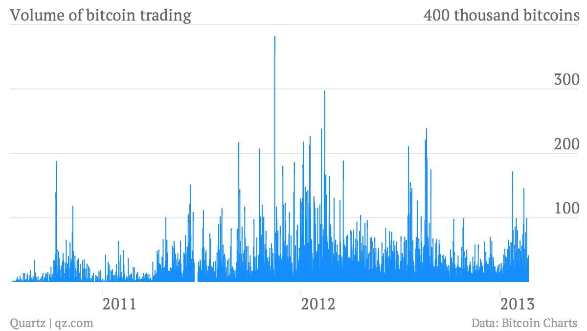 Volume-of-bitcoin-trading_chart