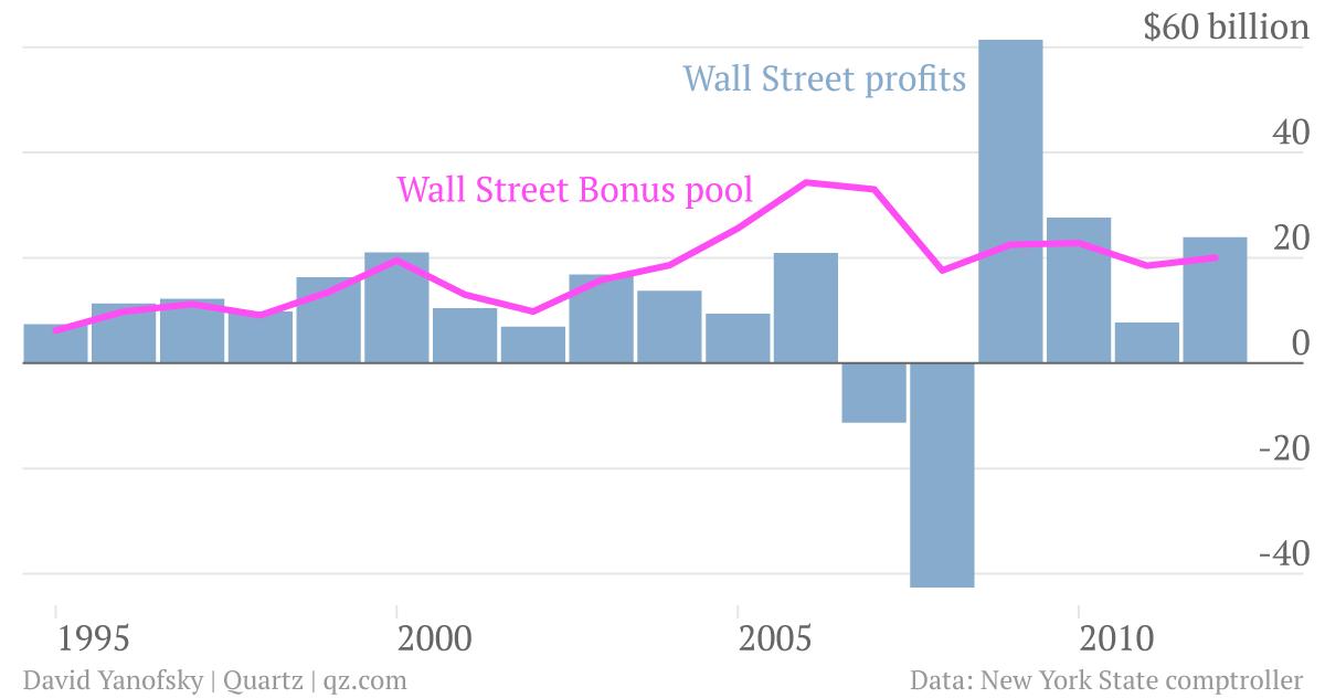 Wall Street bonuses vs Wall Street profits