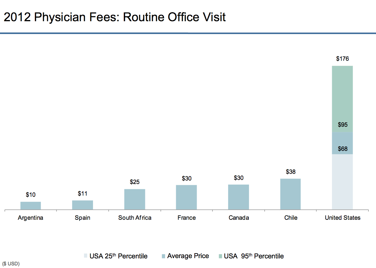 2012 Physican Fees: Routine Office Visit