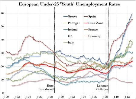 youth unemployment january 2013 historical data