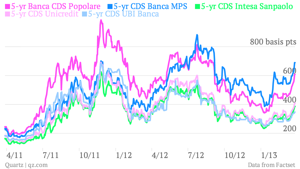 5-year CDS credit default swaps Italian banks