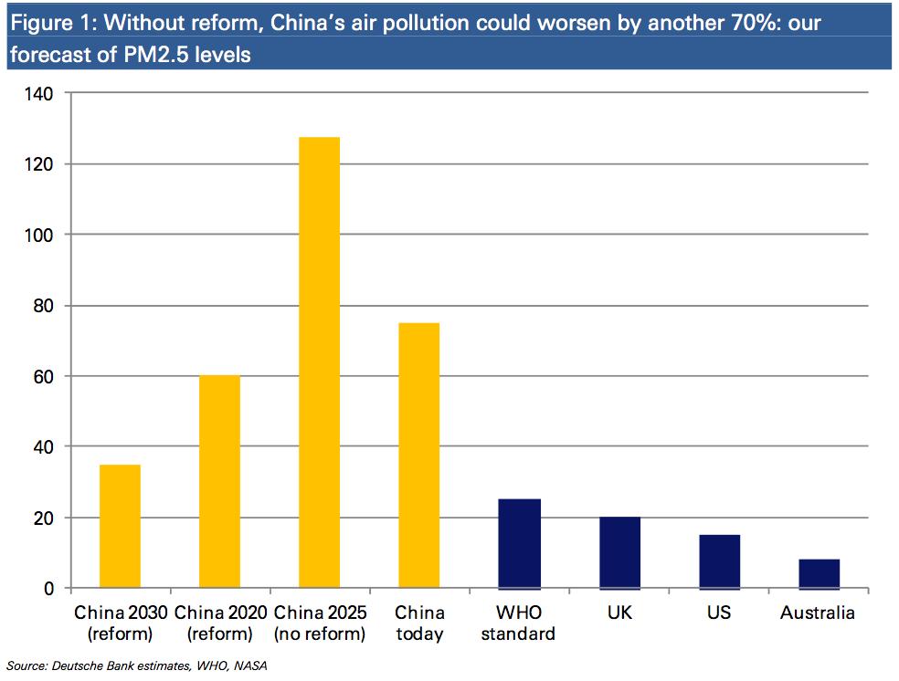 China air pollution DB