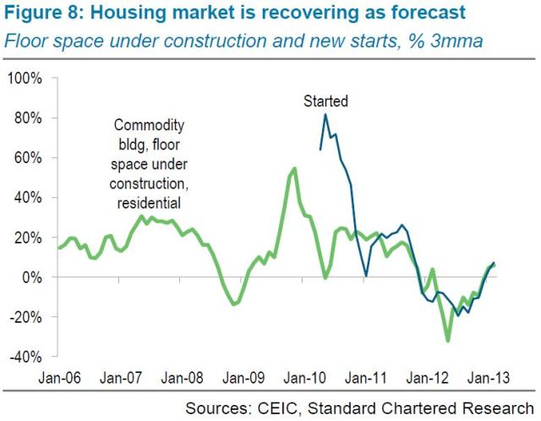 china housing market recovery
