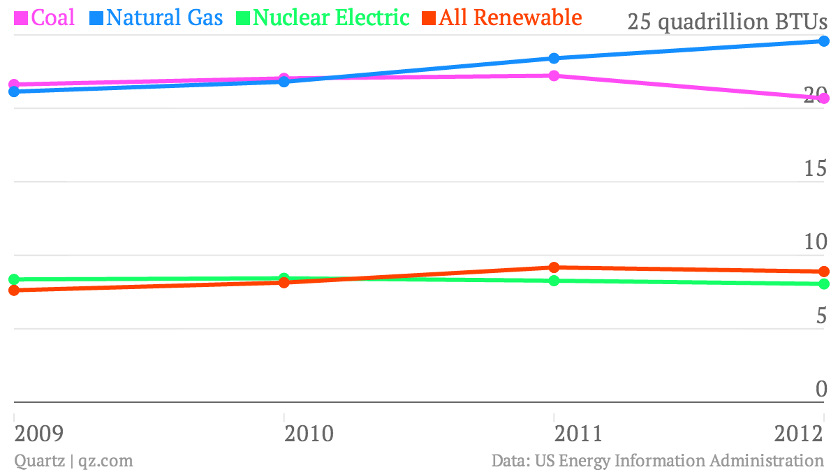 Coal-Natural-Gas-Nuclear-Electric-All-Renewable_chart