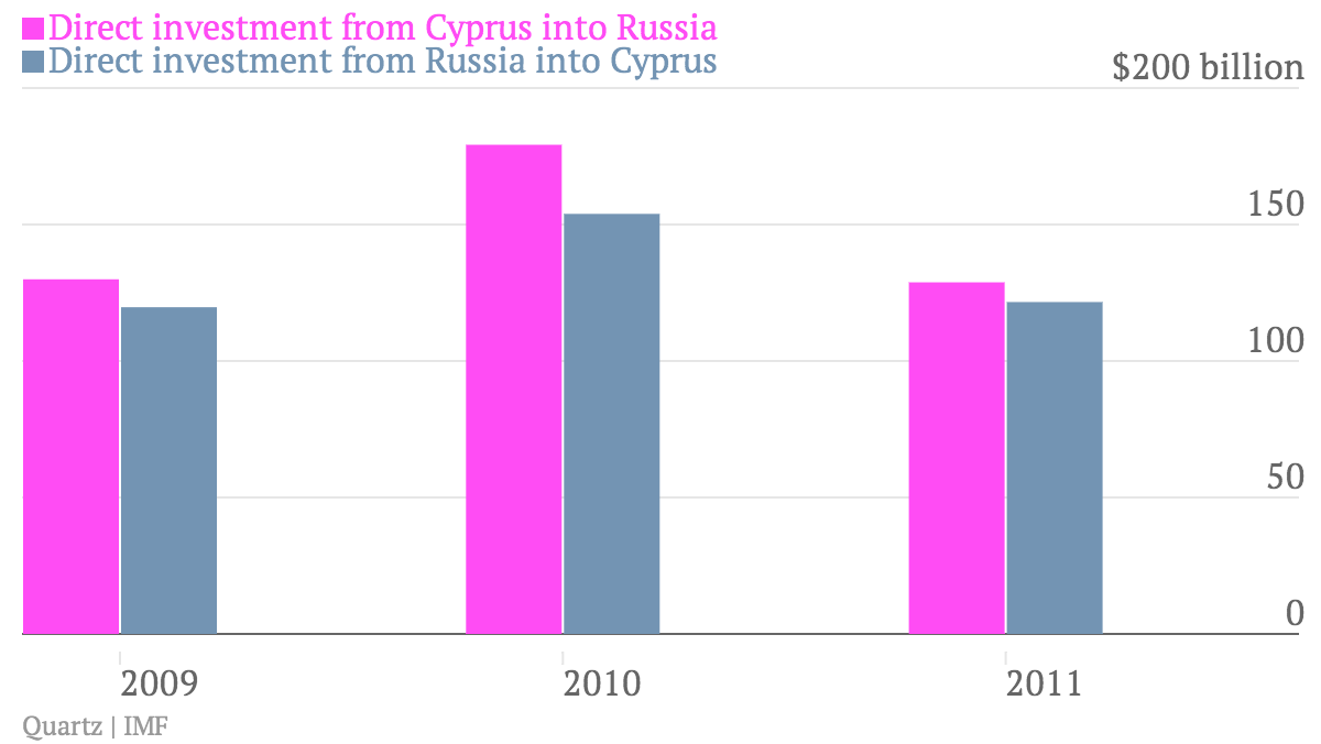 Direct-investment-from-Cyprus-into-Russia-Direct-investment-from-Russia-into-Cyprus_chart (1)
