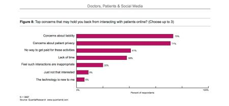 Doctor concerns with online patient interaction