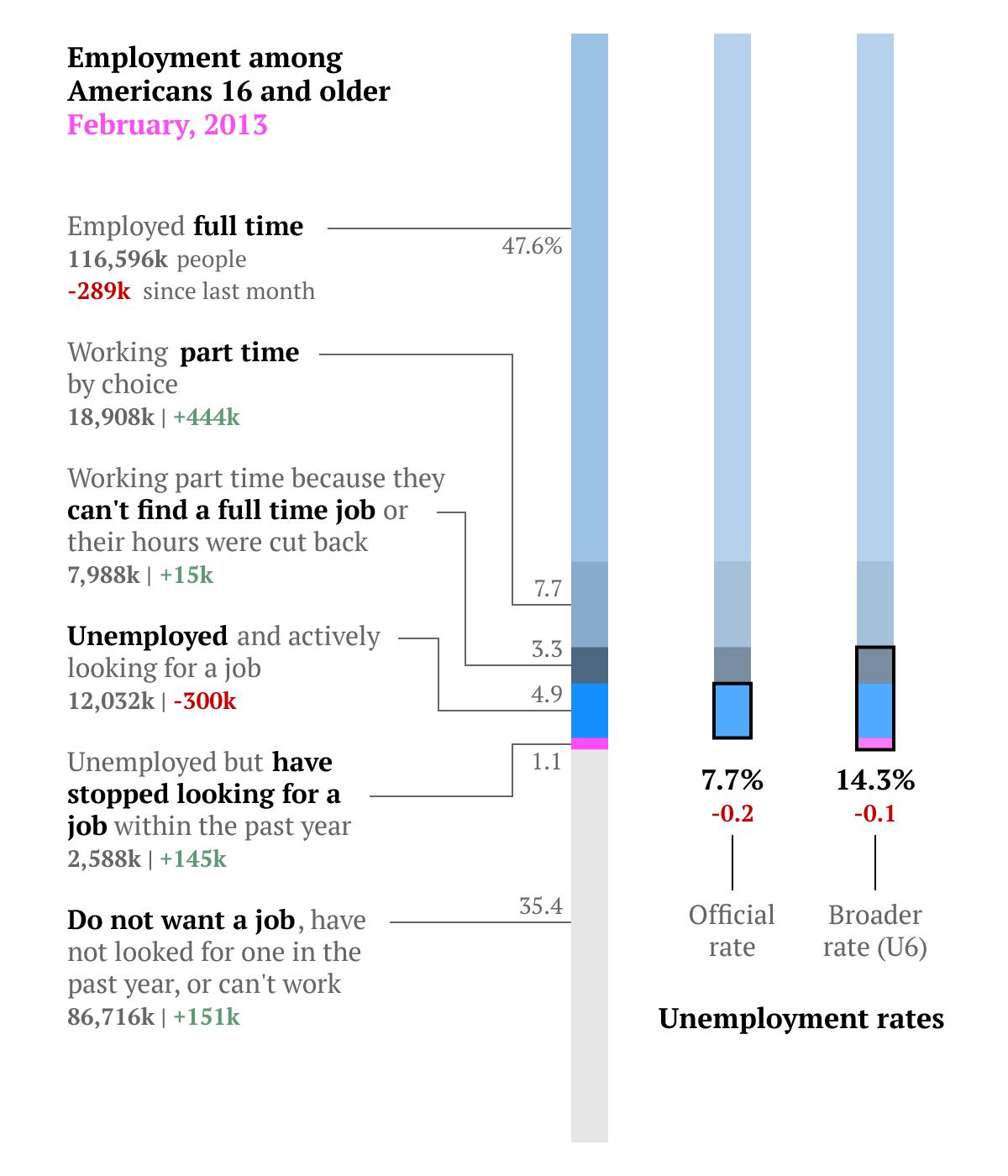overall employment breakdown
