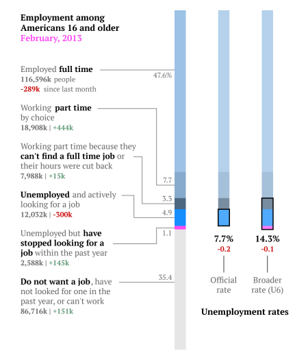 overall employment breakdown