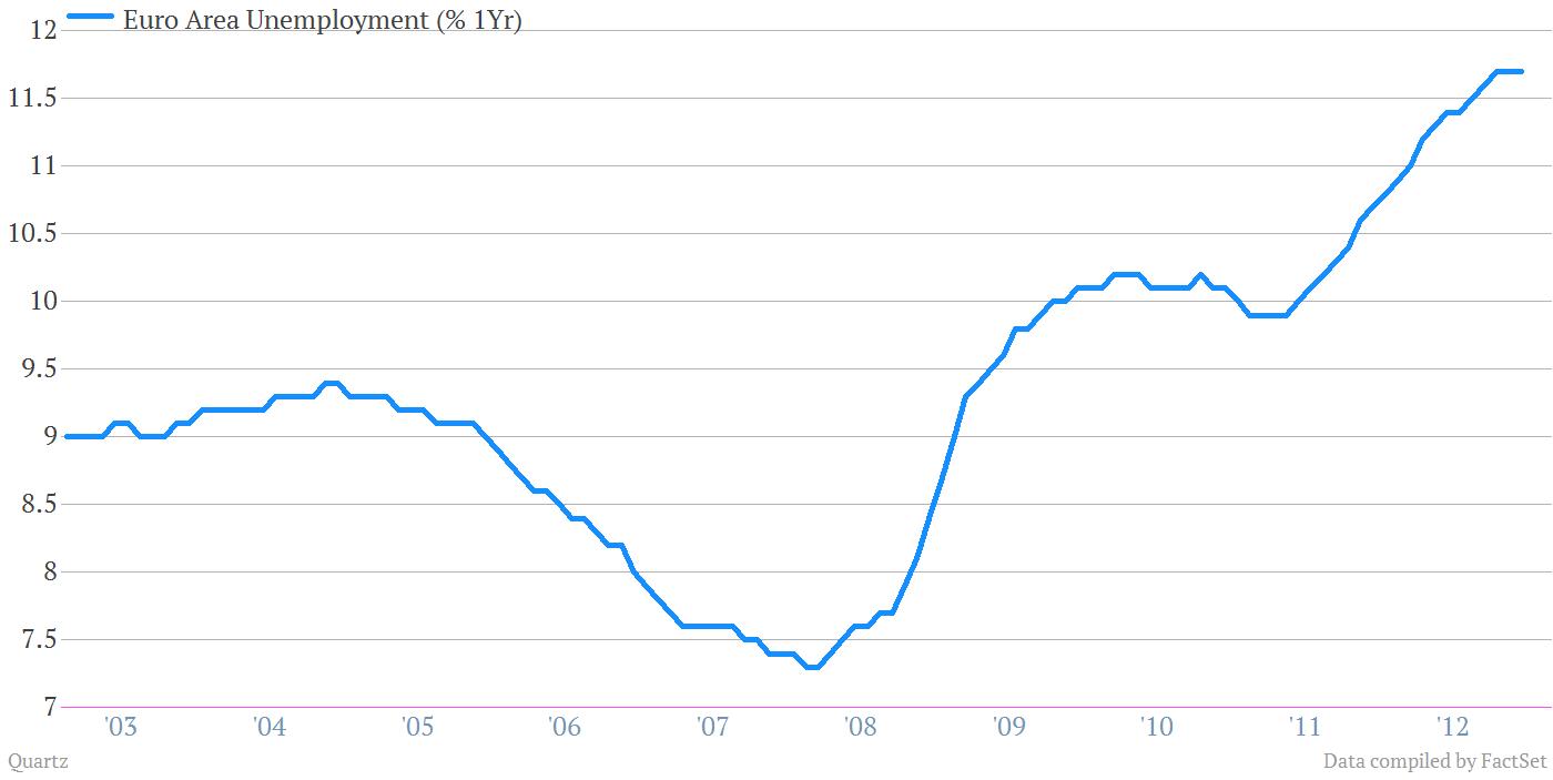 Euro area unemployment 1 year
