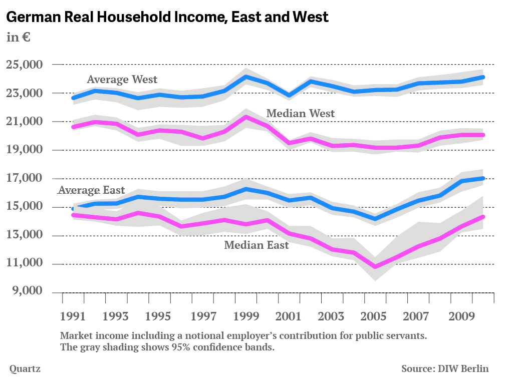 Germany East West Real Household income
