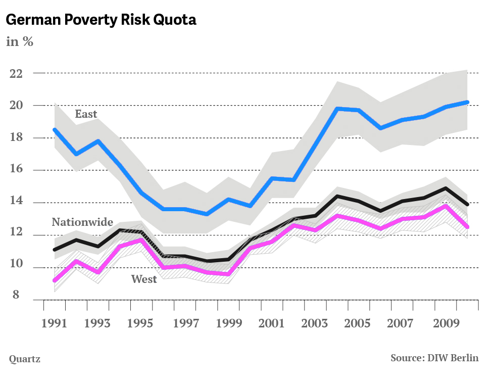 Germany East West  Poverty Risk