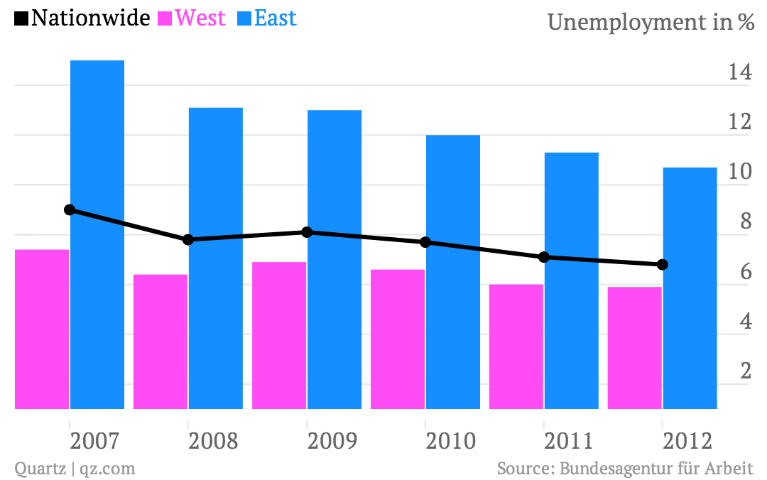Germany East West Unemployment