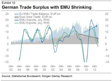 germany exports euro zone vs rest of world