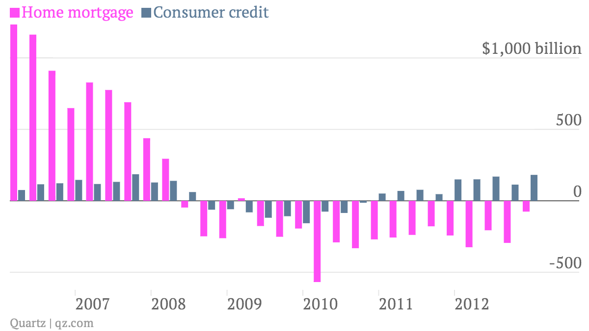 Home-mortgage-Consumer-credit_chart