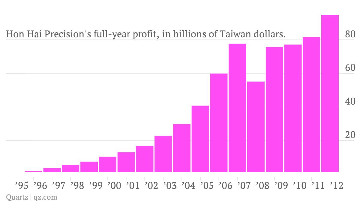 Hon-Hai-Precision-s-full-year-profit-in-billions-of-Taiwan-dollars-_chart