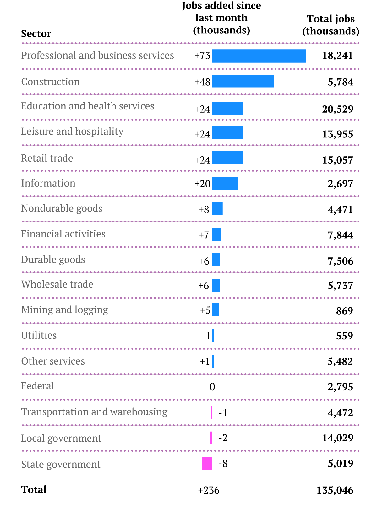 jobs by industry