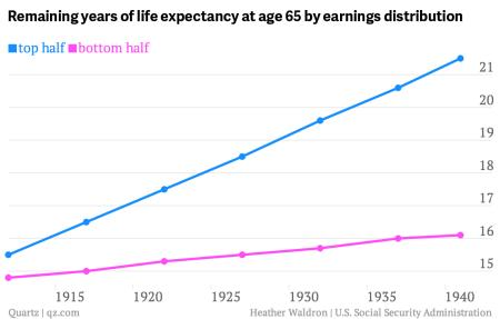 A chart showing the development of life expectancy of Americans