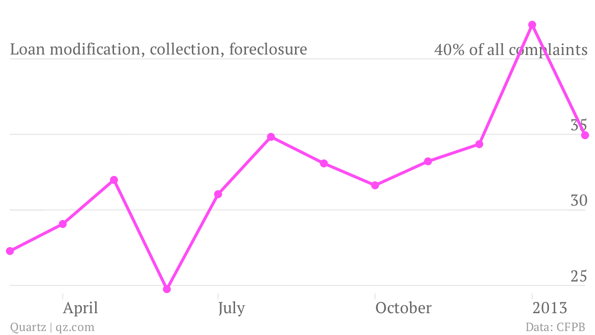 Loan-modification-collection-foreclosure_chart (1)