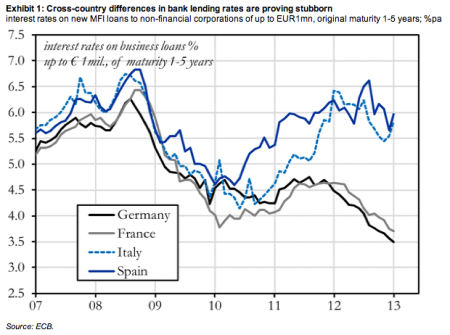 small business lending rates euro area SMEs