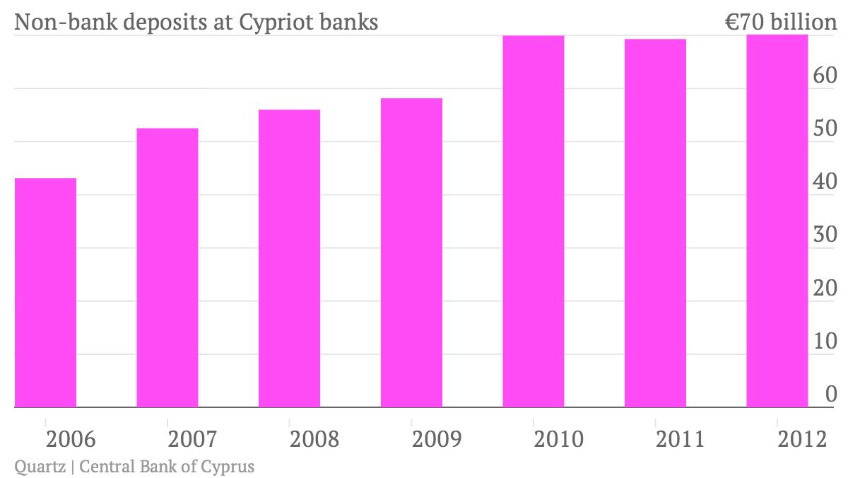 Non-bank-deposits-at-Cypriot-banks_chart