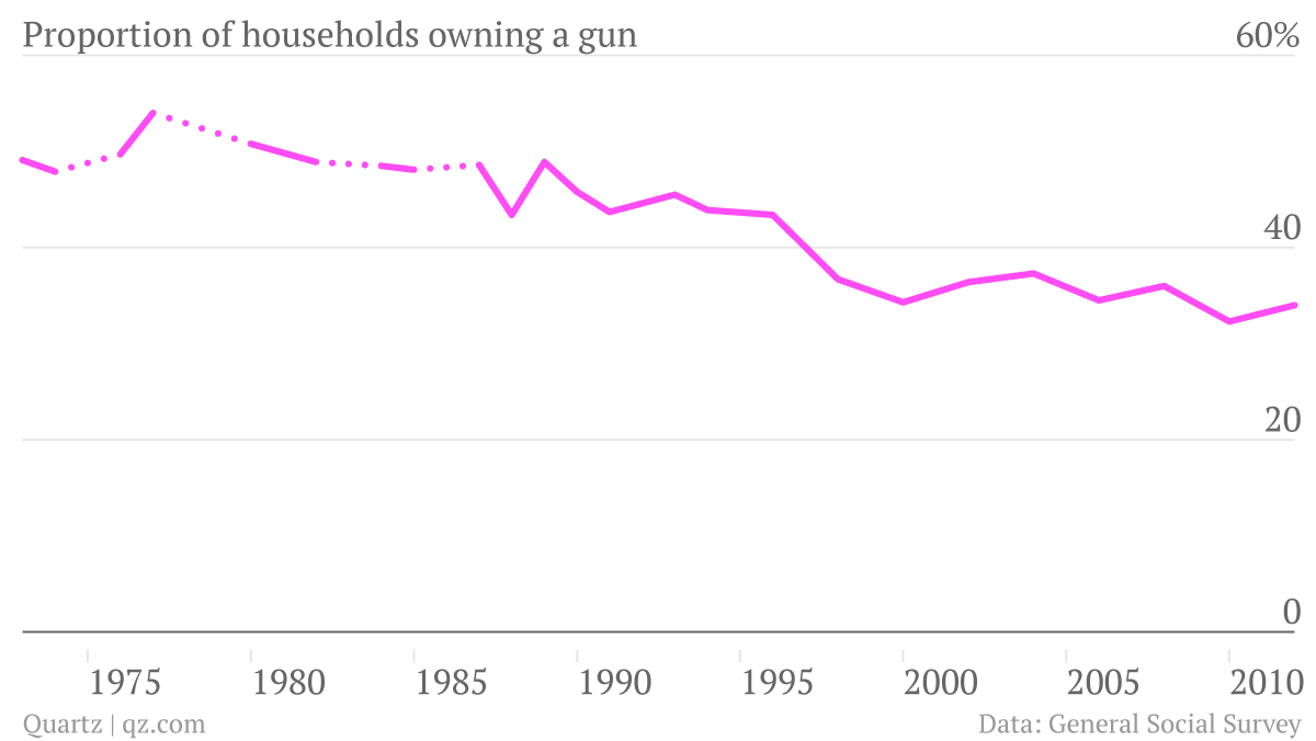 Proportion-of-households-owning-a-gun_chart