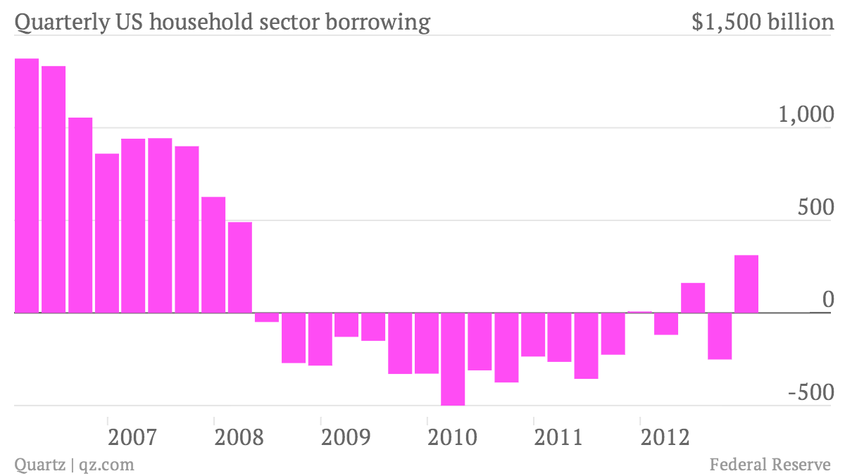 Quarterly-US-household-sector-borrowing_chart