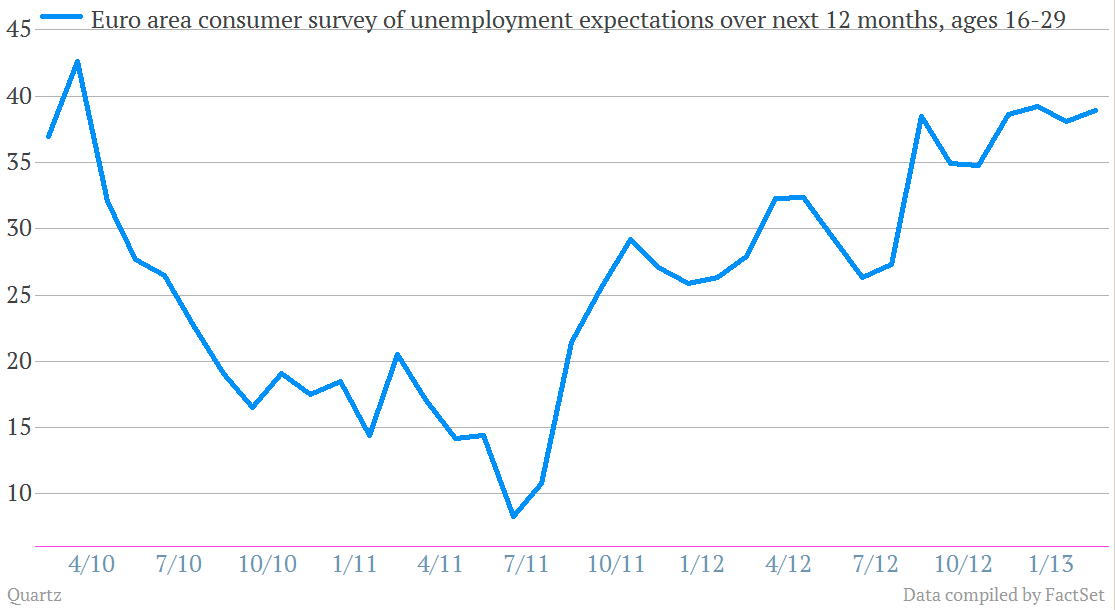 unemployment expectations ages 16-29 youth for next 12 months