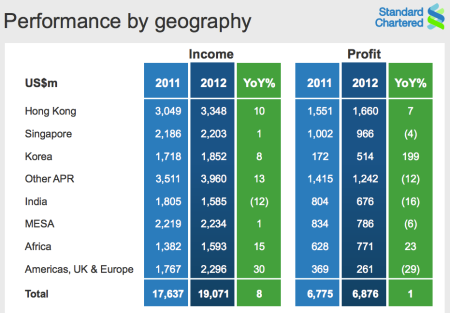 standard chartered income profit 2012 geographically