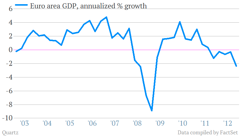 euro area gdp growth