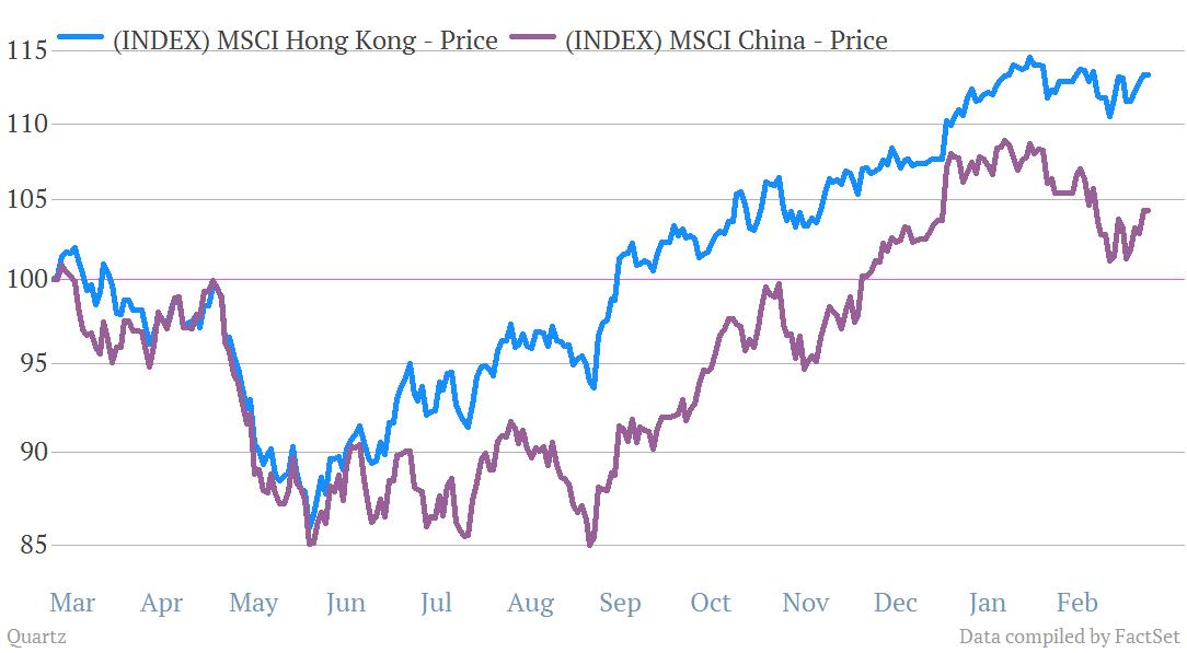 Hong Kong Shanghai indices 3/11/2013