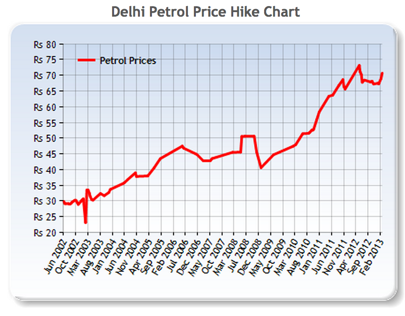 india petrol prices