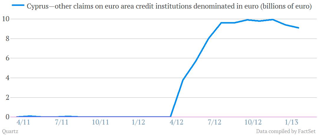 cyprus ELA borrowing emergency liquidity assistance