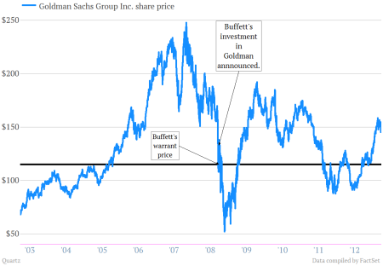Here's how Warren Buffett made $3 1 billion on his crisis-era bet on