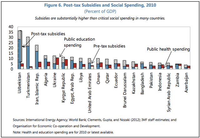 Comparing energy subsidies with social spending.