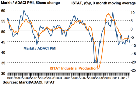 markit italy pmi march 2013