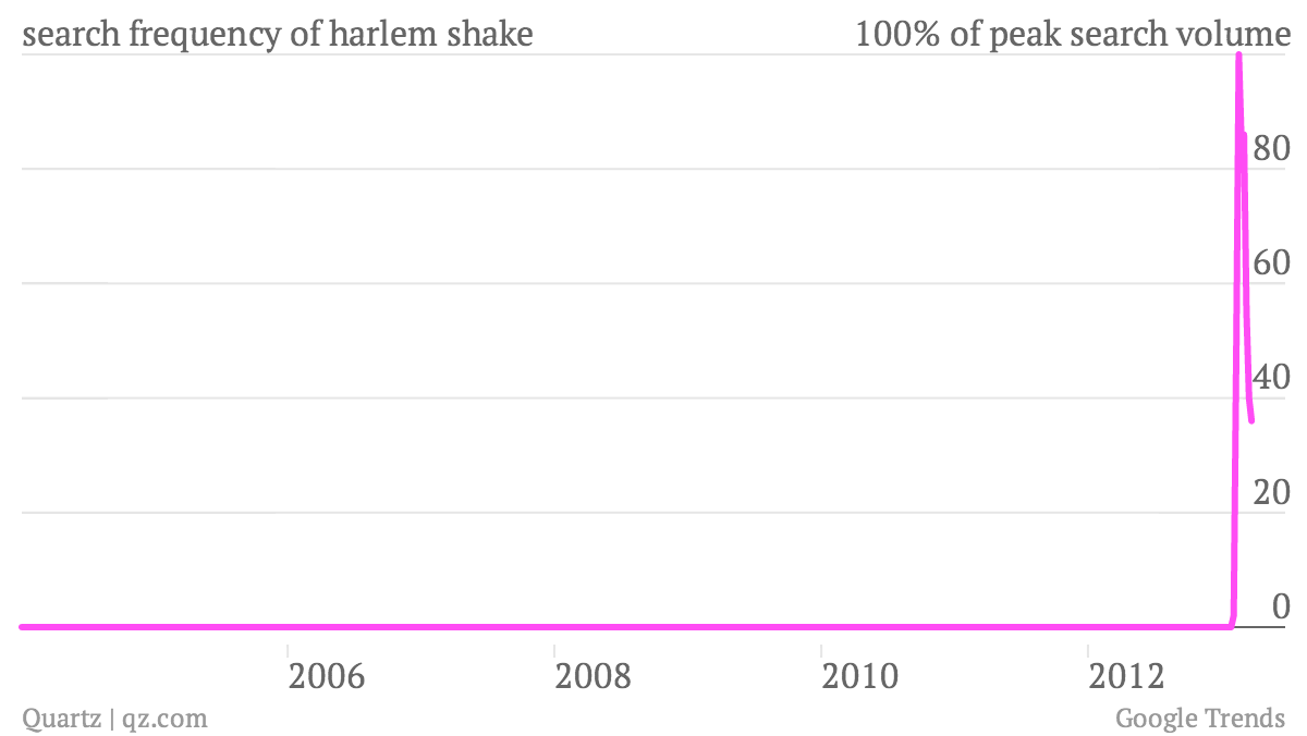 search-frequency-of-harlem-shake_chart