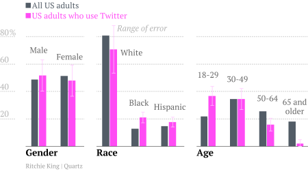 Twitter demographics vs the real thing