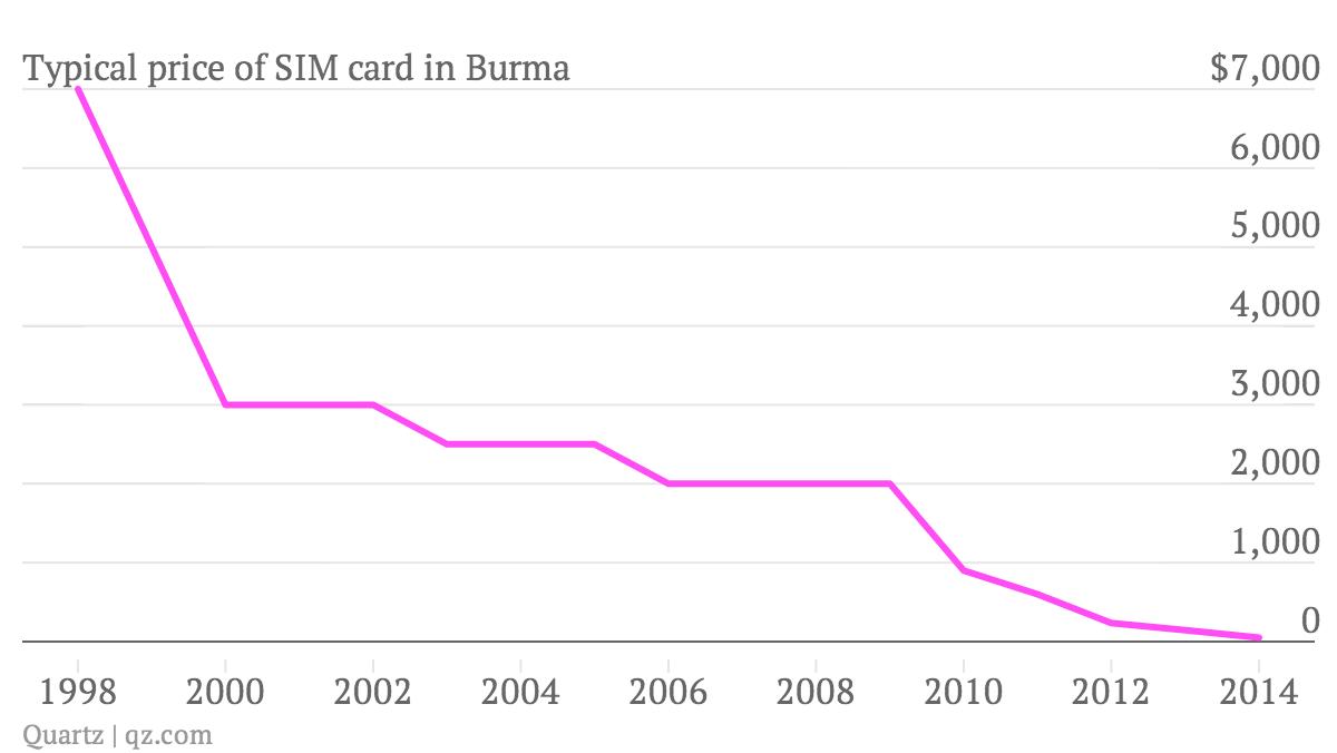 Burma Myanmar Sim Card price