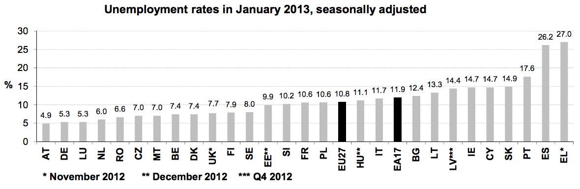 Unemployment euro zone