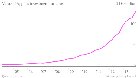 Value of Apple's investments and cash chart